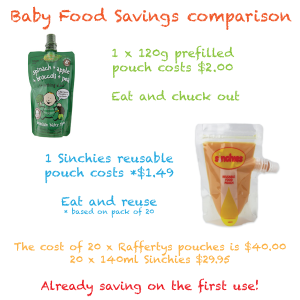 Save money on baby food with Sinchies - Part One: Baby Food Savings Comparison